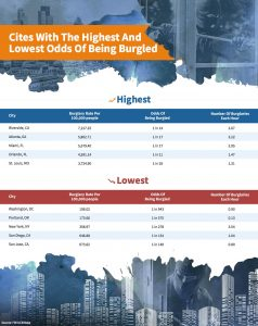 Cities with highest and lowest odds of being burgled