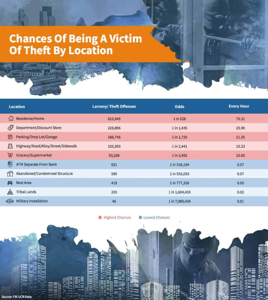 Chances of being a victim of theft by location
