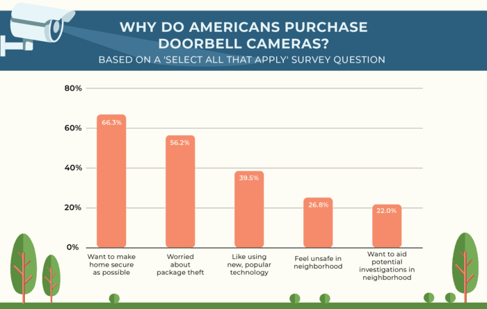 Bar graph showing why people buy doorbell cameras