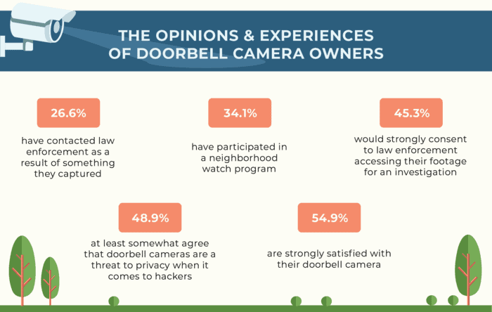 Percentages of opinions and experience of doorbell camera owners